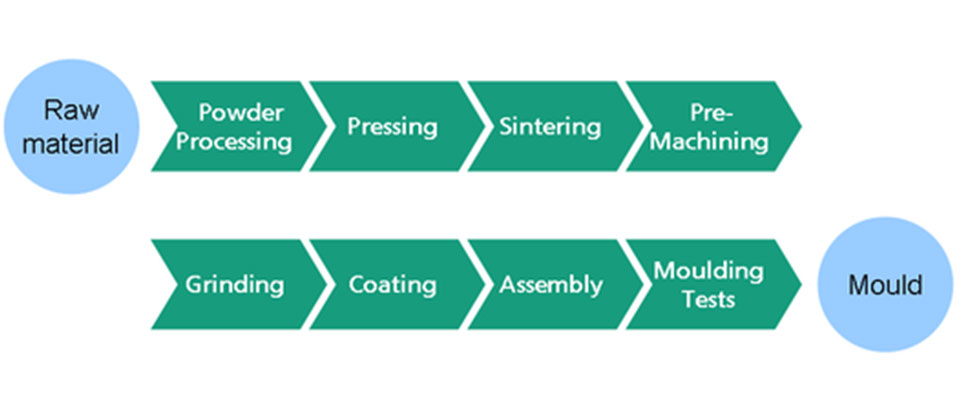 Molding Process