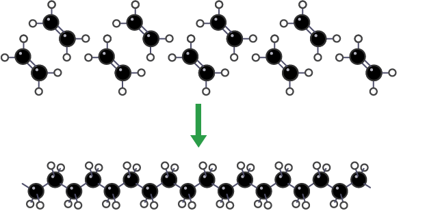 Ethene molecules join together to make long molecules of poly(ethene)